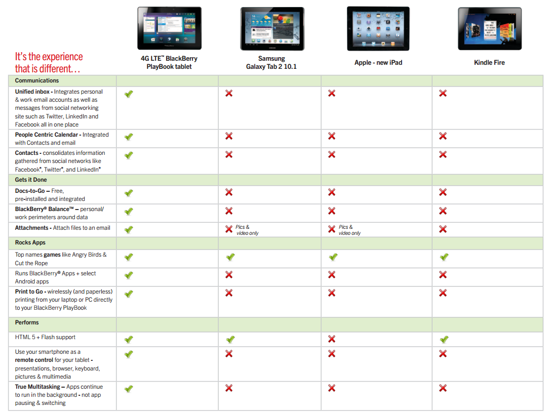 Comparison between BlackBerry PlayBook 4G LTE vs The Samsung ...