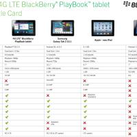 BlackBerry PlayBook 4G LTE vs The Samsung Galaxy Tab 2 10.1 vs iPad vs Kindle Fire